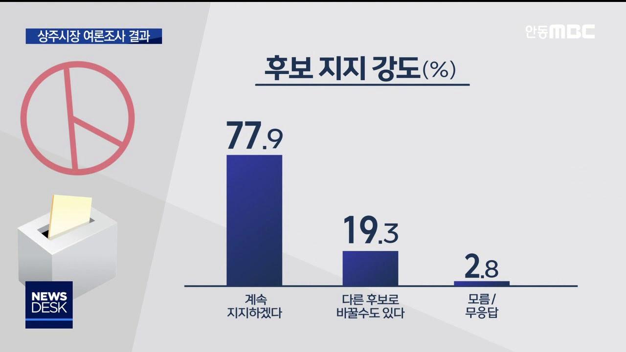 R]상주시장 재선거 여론조사 결과