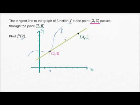 The Derivative Tangent Line Equations Video Khan Academy