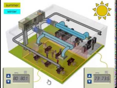 Basics - HVAC Basics Thanks to Price-HVAC company http://www.price-hvac.com/