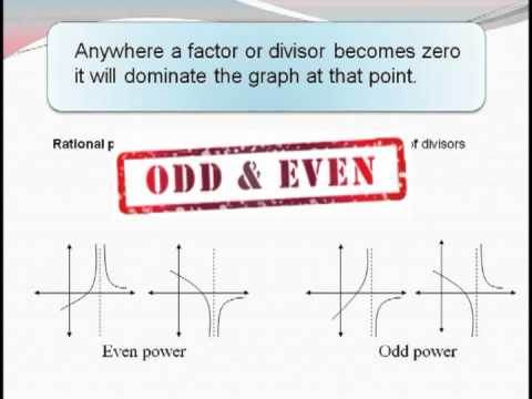 Graphing – Rational Polynomial Functions