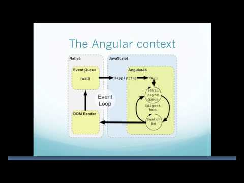 How AngularJs Works