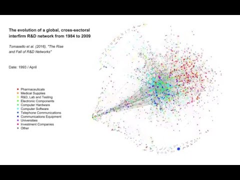 The Rise and Fall of R&D Networks