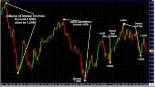 Forex Long Term Trading Part 1