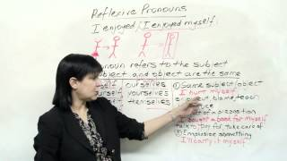 MYSELF, YOURSELF, Introduction to Reflexive Pronouns in English