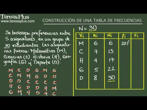 Construcción de una tabla de frecuencias. Ejemplo 2