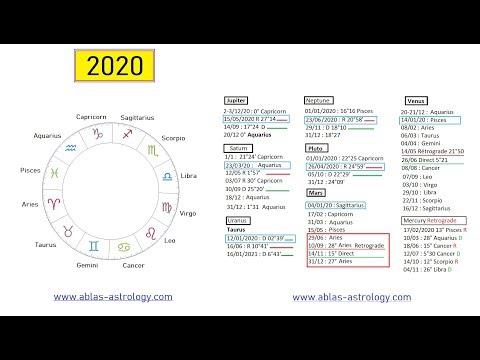 HOROSCOOP voor het historische jaar 2020