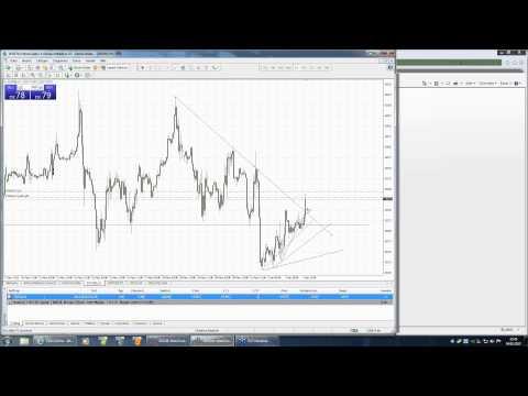 live Trading, Markttechnik und Marktanalyse im MetaTrader 4