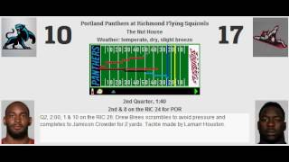 STATS: --- --- --- Panthers overpower Richmond in good game Score: POR 20, RIC 17 MVP: Tyreek Hill POR Stats: Yards: 504 Passing: 289, Avg: 7.61 Rushing: ...