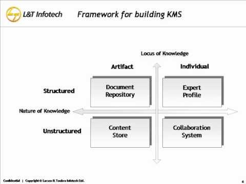 "Presentation on ""Knowledge Management System using Joomla"" at NCOSS 2009"