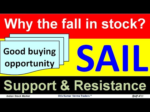 Why SAIL SHARE price is falling? SAIL SHARE PRICE TARGET.  SAIL SHARE LATEST NEWS. NSE:SAIL