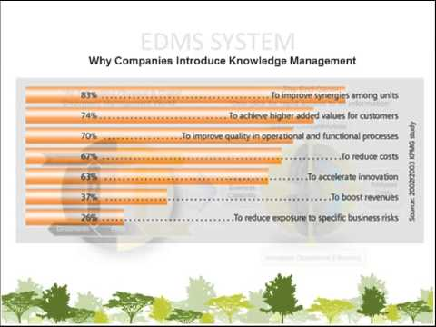 Knowledge sharing with proven Knowledge management system