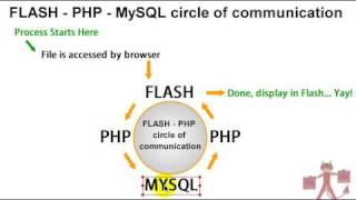 Flash PHP MySQL Communication Tutorials Intro ActionScript 3