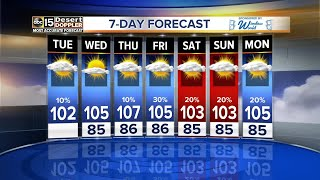 Temperatures are in the low 100s today and storm chances are dwindling.