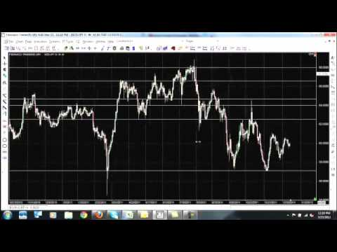 Forex trading entry and exit points