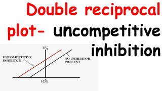 Double reciprocal plot for uncompetitive inhibition