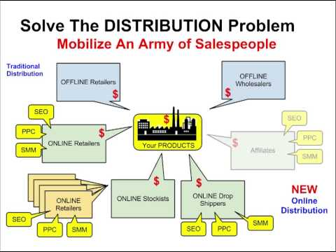 Channel Conflict – eCommerce Marketing for Manufacturers 4