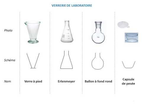 Outils-Verrerie au laboratoire