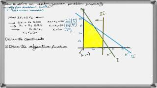 How to Solve a Linear Programming Problem Using the Graphical ...