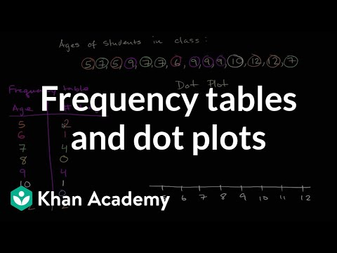Frequency Tables  Dot Plots Video  Khan Academy
