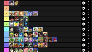 Dabuz's Tier List Part 2: Mid Tiers and Everyone Else