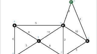 Dijkstra's Algorithm
