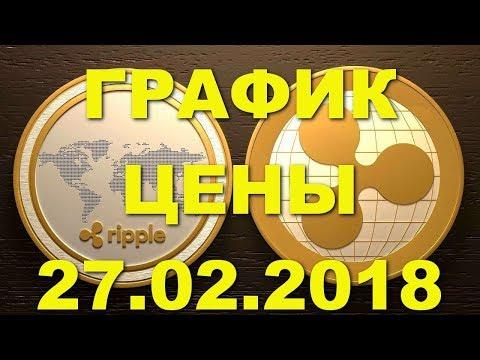 ХRР/USD — Рипл Riррlе обзор цены / график цены на 27.02.2018 / 27 февраля 2018 года - DomaVideo.Ru