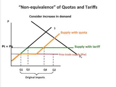 Quotas vs tariffs