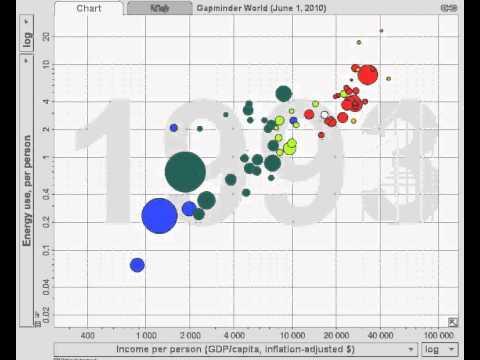 GDP per capita versus energy consumption