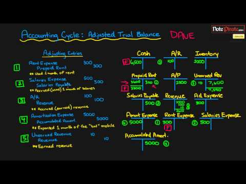 Prepare an Adjusted Trial Balance Statement (Financial Accounting Tutorial #24)