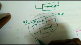 Digital Circuits Lecture-35: Introduction to Combinational Circuits