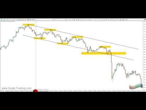 Traden lernen: Video 1 - Trends, Trendlinien und Trendverhalten