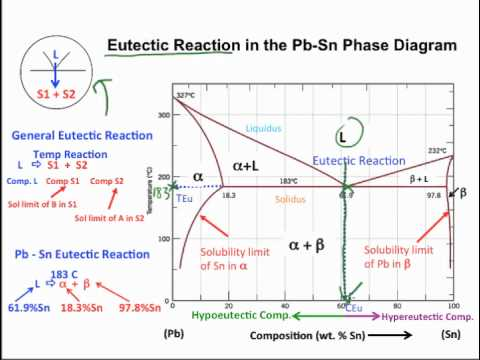 Muddiest Point- Phase Diagrams I: Eutectic Calculations and Lever Rule