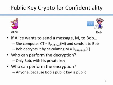 Introduction to Basic Cryptography: Public Key Cryptography
