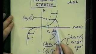 College Algebra - Lecture12 - Functions&Their Graphs