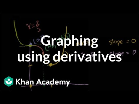 Calculus: Graphing Using Derivatives