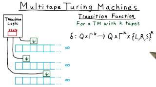 Multitape Turing Machines - Georgia Tech - Computability, Complexity, Theory: Computability