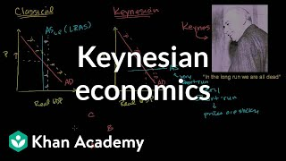 Keynesian economics  Aggregate demand and aggregate supply  ...