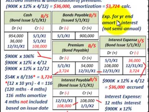 Bond Issue (Bond Issued Between Interest Dates, Amortized, Accrued Interest, Interest Expense)