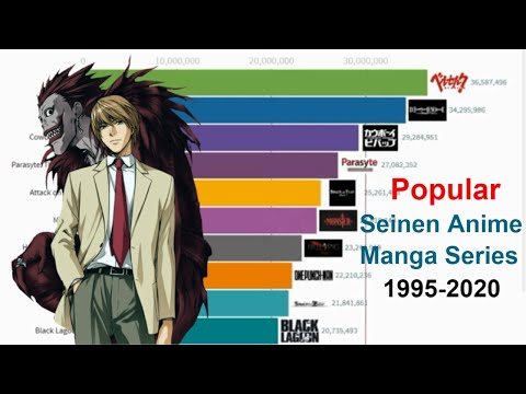 Top 10 Most Popular Seinen Anime 1995-2020