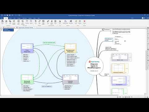 Diagram Types in MindManager: Overview and Use Cases