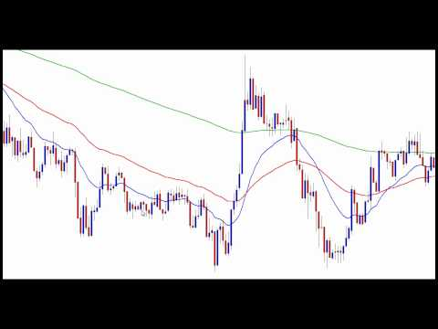 1 2 3 Trend  Reversal Pattern – Day Trading Forex Live