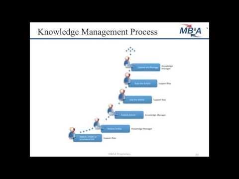 Cloud Success: Understanding the Knowledge Management Process