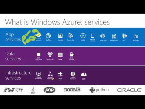 Knowing the essentialities of Microsft Azure and its efficiency