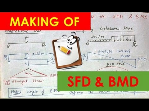 Easy Way To Draw Shear Force Diagram And Bending Moment Diagram Lecture 6.