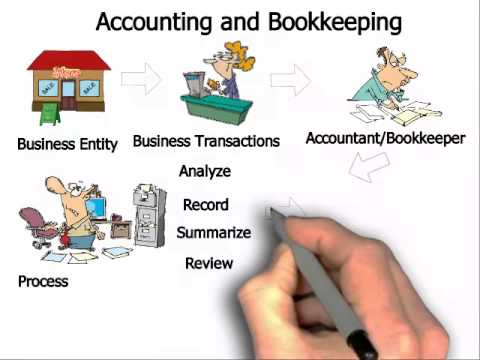 What is Accounting and Bookkeeping ?