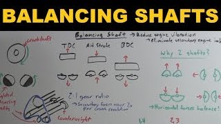 8. Balancing Shafts - Explained