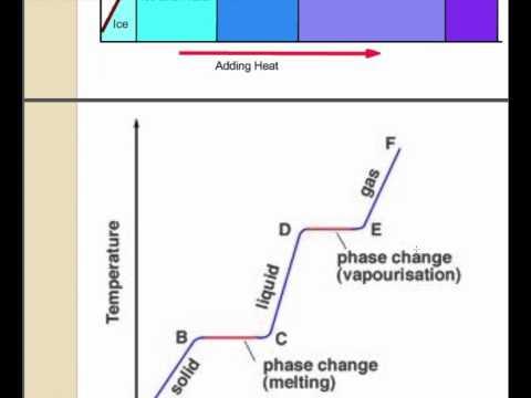Heat Transfer & Heating Curves