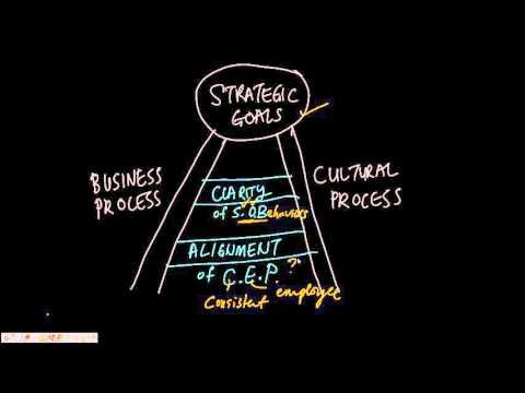 Cultural Process - The Dual Focus