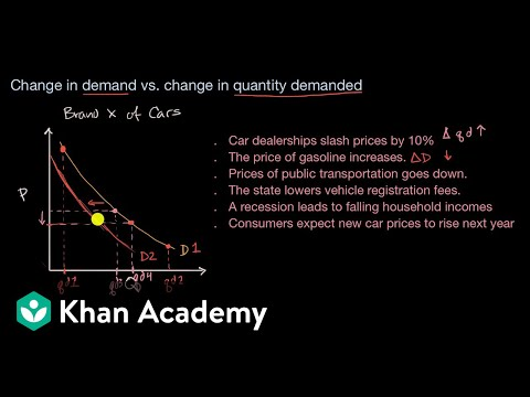 difference between demand and quantity demanded