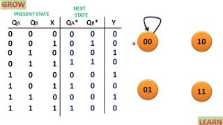 STATE DIAGRAM OF SEQUENTIAL CIRCUIT USING D FLIP FLOP(हिन्दी )! LEARN AND GROW